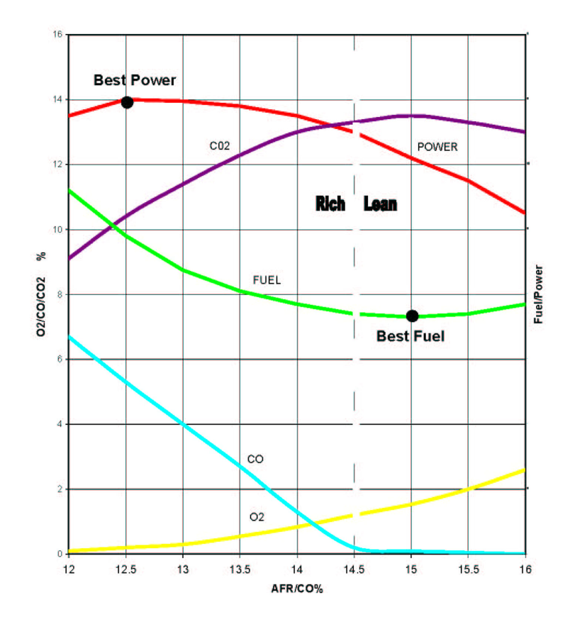 XMS5 Stand Alone Unit - Air Fuel Ratio Graph